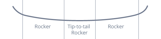 lib tech tip to tail rocker