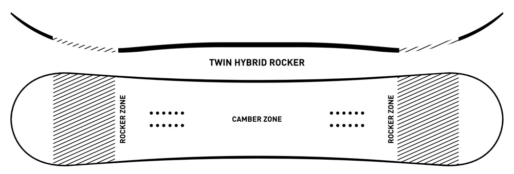 ride twin hybrid rocker profile