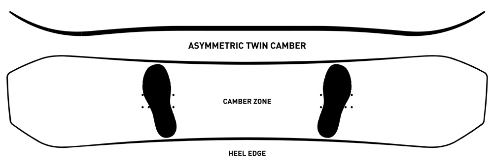 ride asymmetric twin camber profile