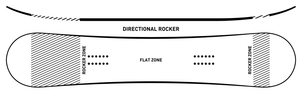 ride directional rocker profile